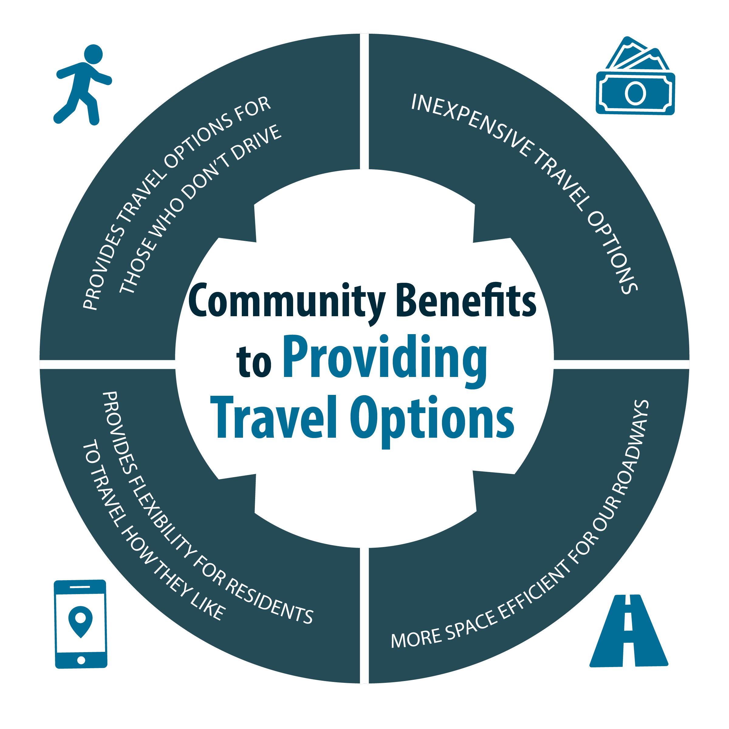 Benefits of providing travel options